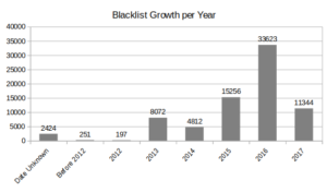 Russian Blacklist Evolution per Year