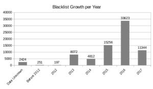Russian Blacklist Evolution per Year
