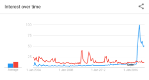 """Google Trends on """"Fake News"""" and """"Conspiracy Theory"""""""